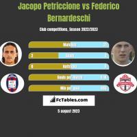 Jacopo Petriccione vs Federico Bernardeschi h2h player stats