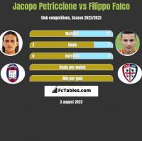 Jacopo Petriccione vs Filippo Falco h2h player stats