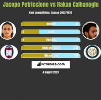Jacopo Petriccione vs Hakan Calhanoglu h2h player stats