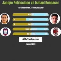 Jacopo Petriccione vs Ismael Bennacer h2h player stats