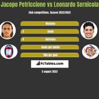 Jacopo Petriccione vs Leonardo Sernicola h2h player stats
