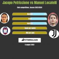 Jacopo Petriccione vs Manuel Locatelli h2h player stats