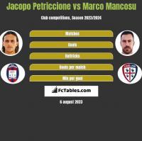 Jacopo Petriccione vs Marco Mancosu h2h player stats