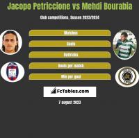 Jacopo Petriccione vs Mehdi Bourabia h2h player stats