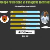 Jacopo Petriccione vs Panagiotis Tachtsidis h2h player stats
