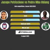 Jacopo Petriccione vs Pedro Mba Obiang h2h player stats