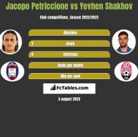 Jacopo Petriccione vs Yevhen Shakhov h2h player stats
