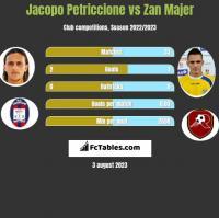 Jacopo Petriccione vs Zan Majer h2h player stats