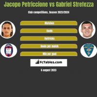 Jacopo Petriccione vs Gabriel Strefezza h2h player stats