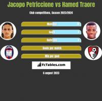 Jacopo Petriccione vs Hamed Traore h2h player stats
