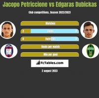 Jacopo Petriccione vs Edgaras Dubickas h2h player stats