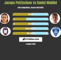 Jacopo Petriccione vs Daniel Maldini h2h player stats