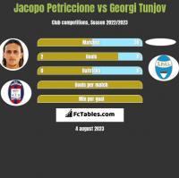 Jacopo Petriccione vs Georgi Tunjov h2h player stats