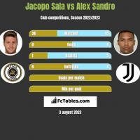 Jacopo Sala vs Alex Sandro h2h player stats