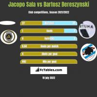 Jacopo Sala vs Bartosz Bereszynski h2h player stats