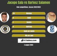Jacopo Sala vs Bartosz Salamon h2h player stats