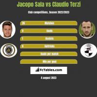 Jacopo Sala vs Claudio Terzi h2h player stats