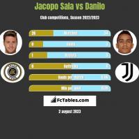 Jacopo Sala vs Danilo h2h player stats