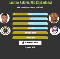 Jacopo Sala vs Elio Capradossi h2h player stats