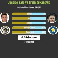 Jacopo Sala vs Ervin Zukanovic h2h player stats