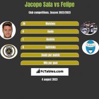 Jacopo Sala vs Felipe h2h player stats