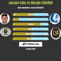 Jacopo Sala vs Giorgio Chiellini h2h player stats