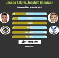 Jacopo Sala vs Joachim Andersen h2h player stats