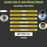Jacopo Sala vs Juan Manuel Ramos h2h player stats