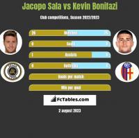 Jacopo Sala vs Kevin Bonifazi h2h player stats