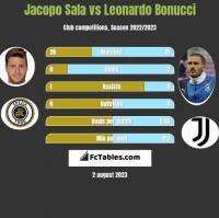 Jacopo Sala vs Leonardo Bonucci h2h player stats