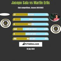 Jacopo Sala vs Martin Erlic h2h player stats