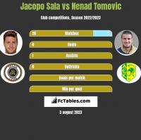 Jacopo Sala vs Nenad Tomovic h2h player stats
