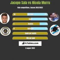 Jacopo Sala vs Nicola Murru h2h player stats