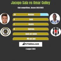 Jacopo Sala vs Omar Colley h2h player stats