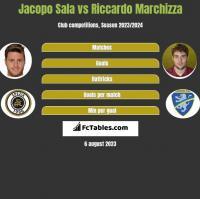Jacopo Sala vs Riccardo Marchizza h2h player stats