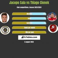 Jacopo Sala vs Thiago Cionek h2h player stats