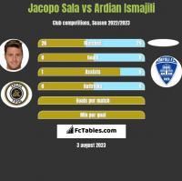 Jacopo Sala vs Ardian Ismajili h2h player stats