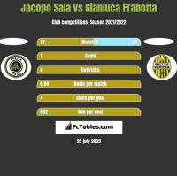 Jacopo Sala vs Gianluca Frabotta h2h player stats