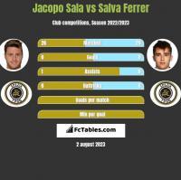 Jacopo Sala vs Salva Ferrer h2h player stats