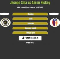 Jacopo Sala vs Aaron Hickey h2h player stats