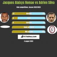 Jacques Alaixys Romao vs Adrien Silva h2h player stats