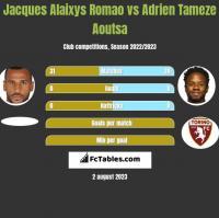 Jacques Alaixys Romao vs Adrien Tameze Aoutsa h2h player stats