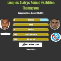 Jacques Alaixys Romao vs Adrien Thomasson h2h player stats