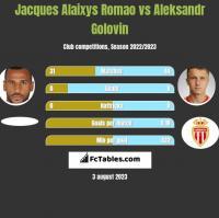 Jacques Alaixys Romao vs Aleksandr Golovin h2h player stats