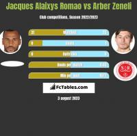 Jacques Alaixys Romao vs Arber Zeneli h2h player stats