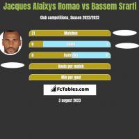Jacques Alaixys Romao vs Bassem Srarfi h2h player stats
