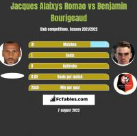 Jacques Alaixys Romao vs Benjamin Bourigeaud h2h player stats