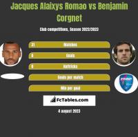 Jacques Alaixys Romao vs Benjamin Corgnet h2h player stats