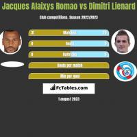 Jacques Alaixys Romao vs Dimitri Lienard h2h player stats