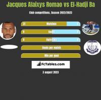 Jacques Alaixys Romao vs El-Hadji Ba h2h player stats